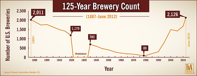 125-Year Brewery Count